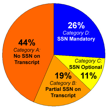 In January 2007, only � of top national universities mandatorily printed the full SSN on transcripts.